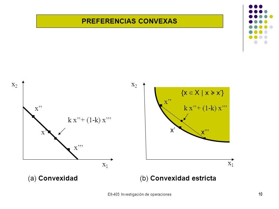 EII-405 Investigación de operaciones10 (a) Convexidad (b) Convexidad estricta x x x x x x k x+ (1-k) x x1x1 x2x2 x2x2 x1x1 {x X | x x}........ PREFERE