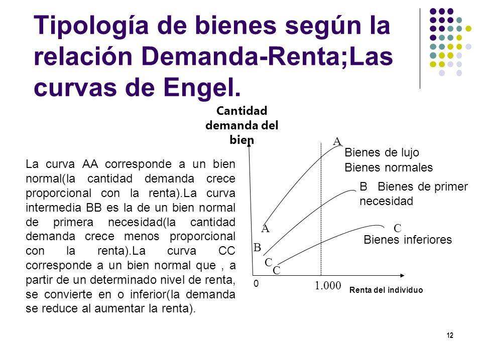 Tipología de bienes según la relación Demanda-Renta;Las curvas de Engel. 12 Renta del individuo Bienes inferiores A Bienes normales Cantidad demanda d