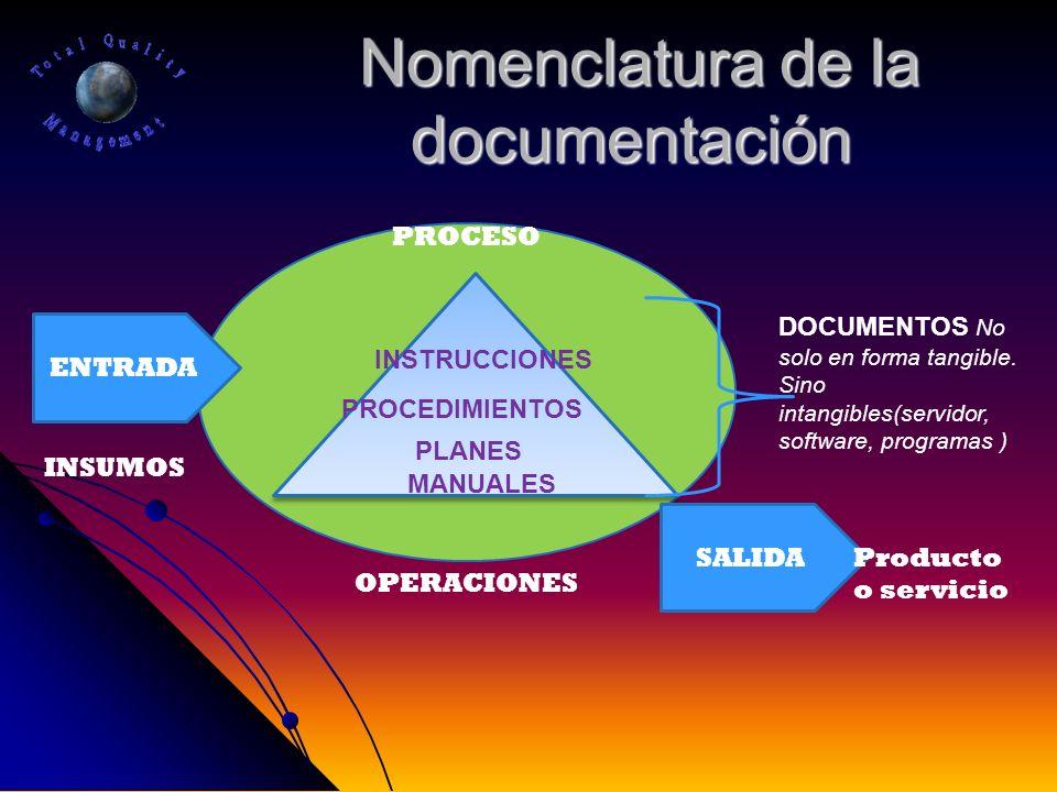 Nomenclatura de la documentación Nomenclatura de la documentación MANUALES PROCEDIMIENTOS INSTRUCCIONES PLANES DOCUMENTOS No solo en forma tangible. S
