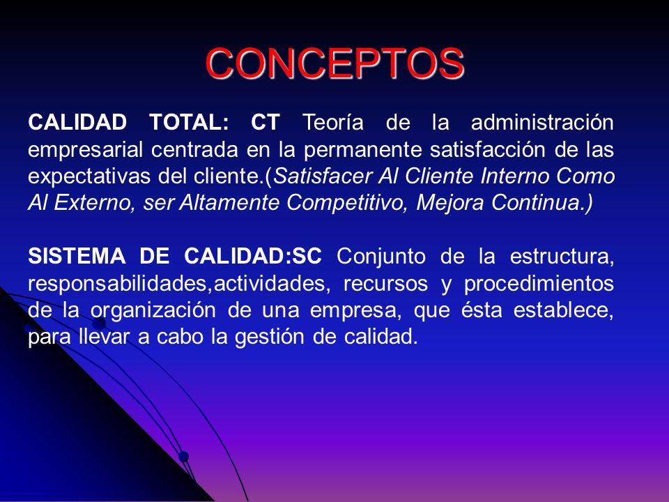 CONCEPTOS CALIDAD TOTAL: CT Teoría de la administración empresarial centrada en la permanente satisfacción de las expectativas del cliente.(Satisfacer