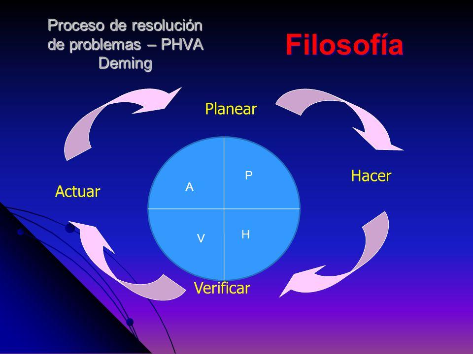 Proceso de resolución de problemas – PHVA Deming Planear Hacer Verificar Actuar Filosofía H A P V
