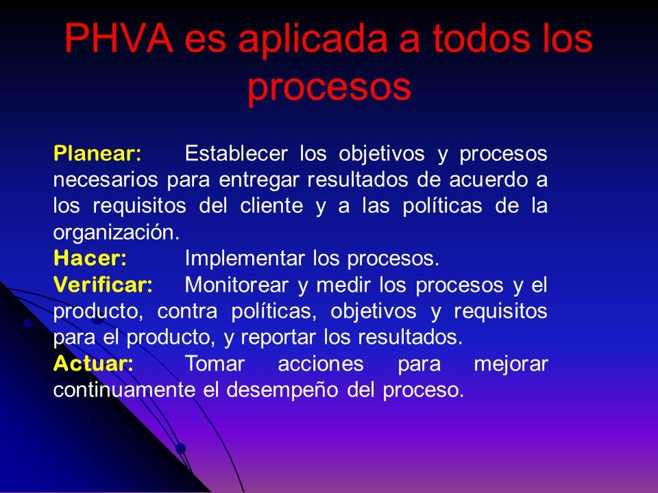 PHVA es aplicada a todos los procesos Planear: Establecer los objetivos y procesos necesarios para entregar resultados de acuerdo a los requisitos del