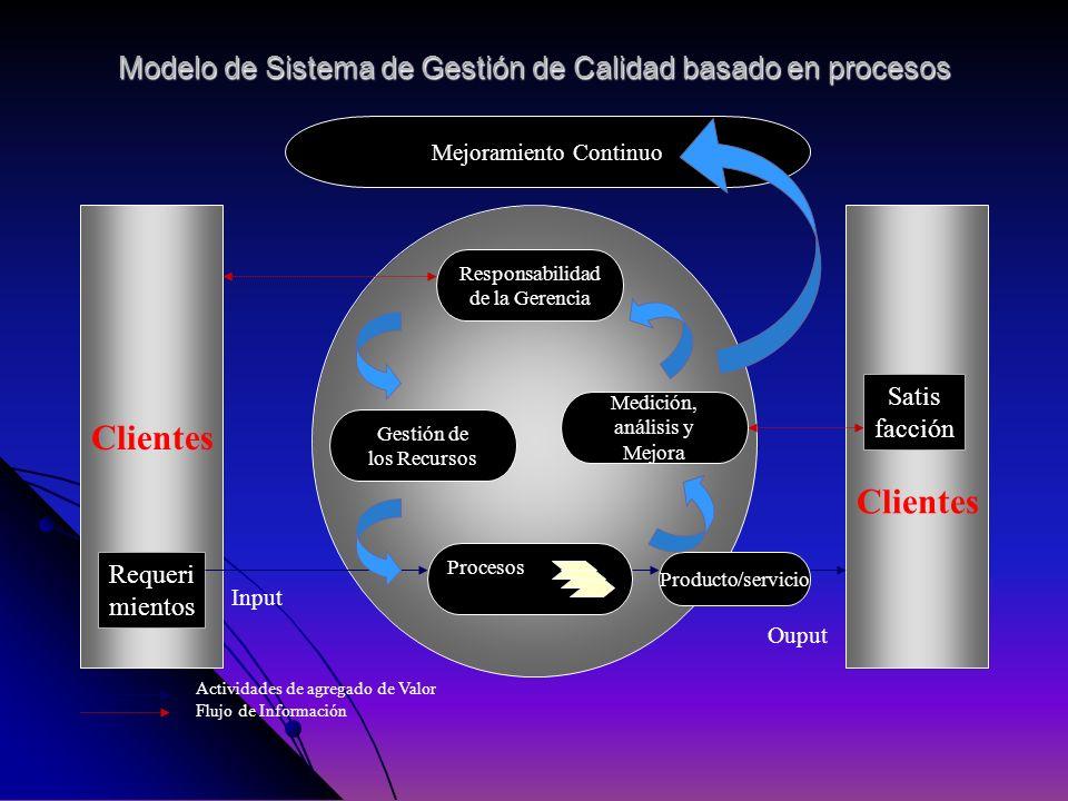 Modelo de Sistema de Gestión de Calidad basado en procesos Clientes Procesos Medición, análisis y Mejora Gestión de los Recursos Responsabilidad de la