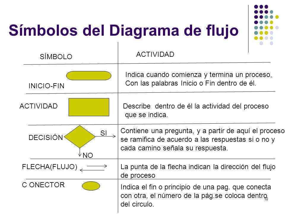 Símbolos del Diagrama de flujo 10 SÍMBOLO ACTIVIDAD INICIO-FIN ACTIVIDAD DECISIÓN FLECHA(FLUJO) C ONECTOR Indica cuando comienza y termina un proceso,