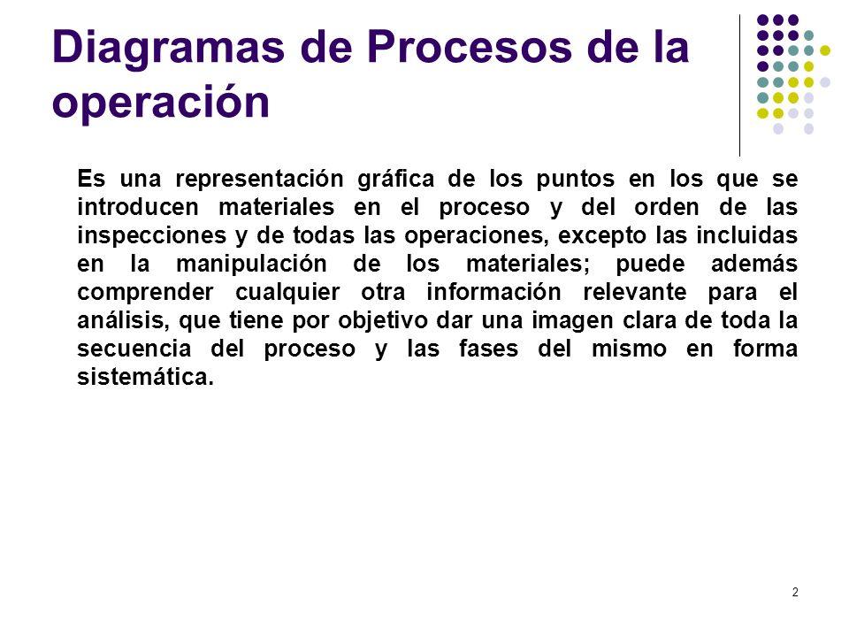 Diagramas de Procesos de la operación Es una representación gráfica de los puntos en los que se introducen materiales en el proceso y del orden de las