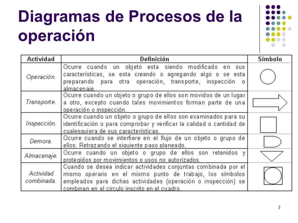 Diagramas de Procesos de la operación 3