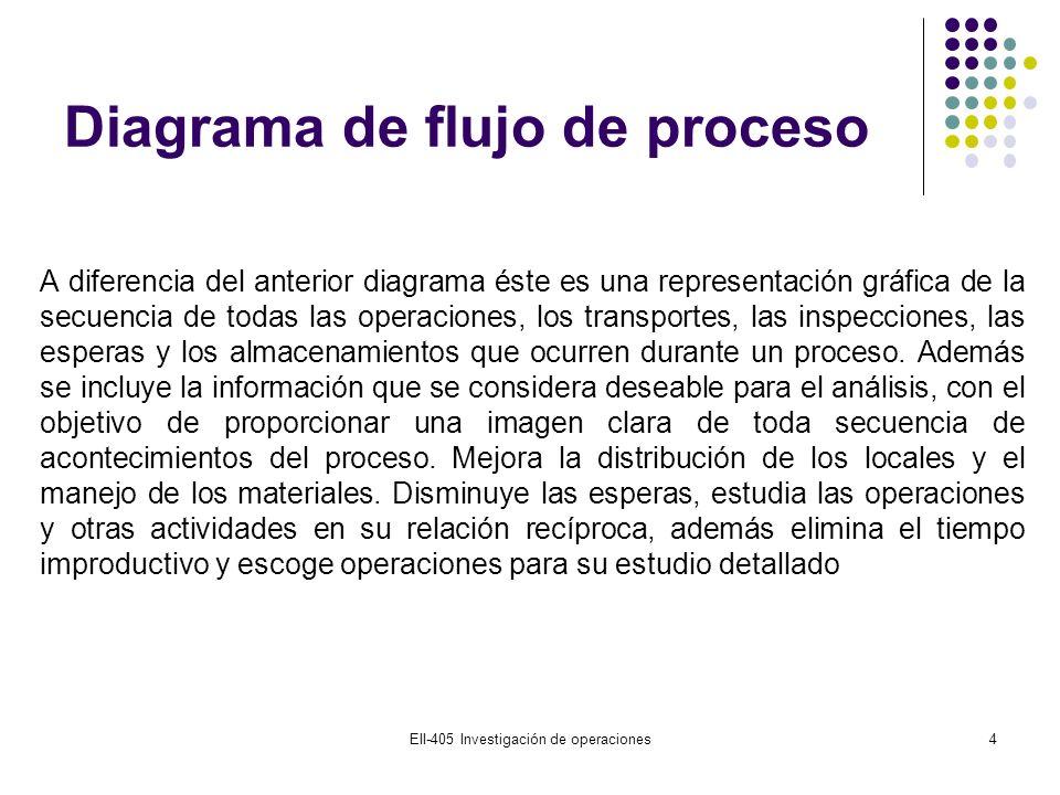 Diagrama de flujo de proceso EII-405 Investigación de operaciones4 A diferencia del anterior diagrama éste es una representación gráfica de la secuenc
