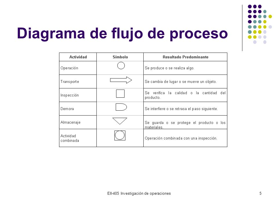 Técnicas del Diagrama de Proceso 6 Para formular el diagrama de proceso se deben seguir los siguientes pasos: 1.