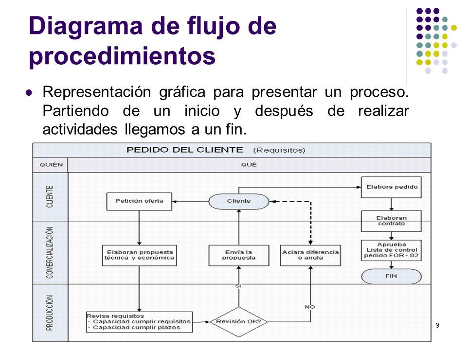 Diagrama de flujo de procedimientos Representación gráfica para presentar un proceso. Partiendo de un inicio y después de realizar actividades llegamo