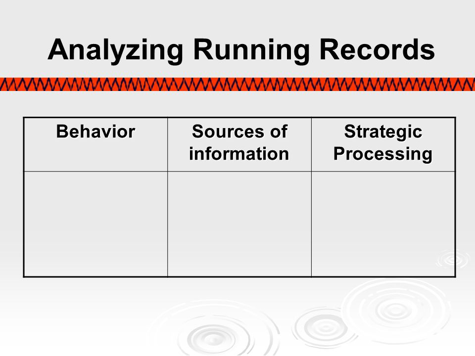 Behavior Sources of information Strategic Processing Analyzing Running Records