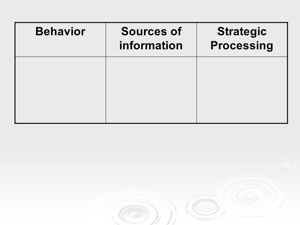 Behavior Sources of information Strategic Processing