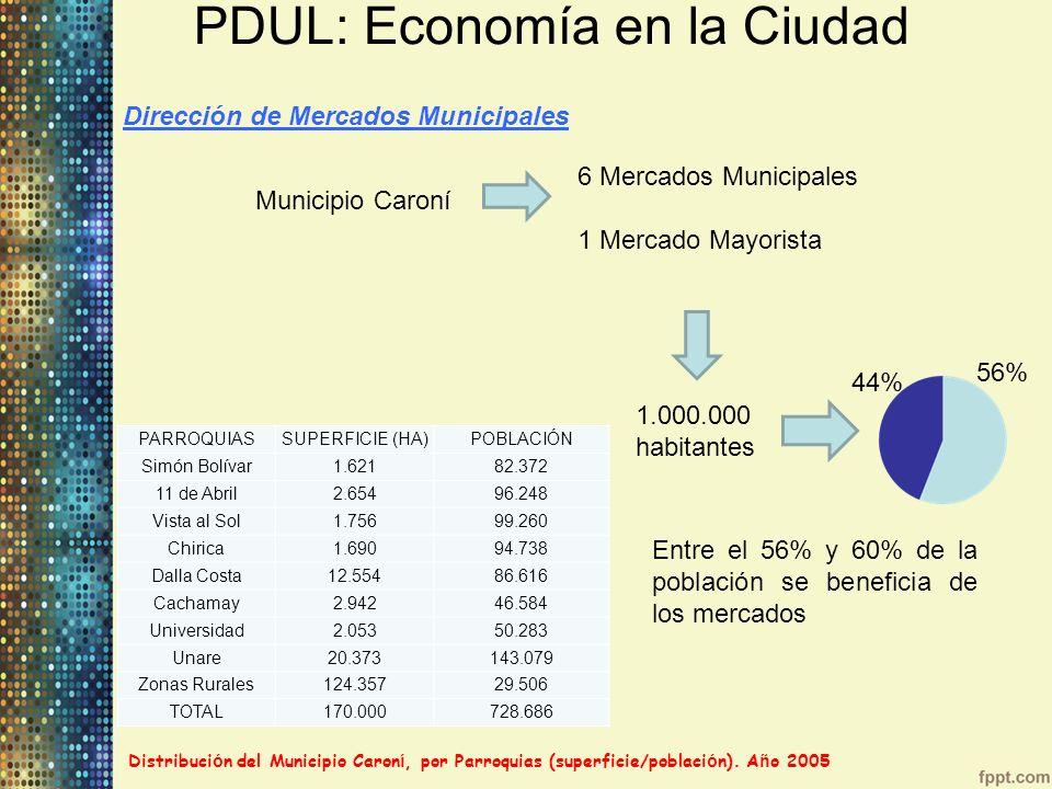 PDUL: Economía en la Ciudad Dirección de Mercados Municipales Municipio Caroní 6 Mercados Municipales 1 Mercado Mayorista 1.000.000 habitantes 56% PAR