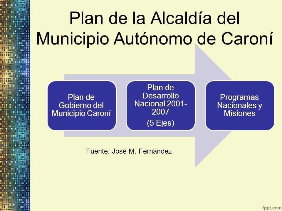 Plan de la Alcaldía del Municipio Autónomo de Caroní Plan de Gobierno del Municipio Caroní Plan de Desarrollo Nacional 2001- 2007 (5 Ejes) Programas N