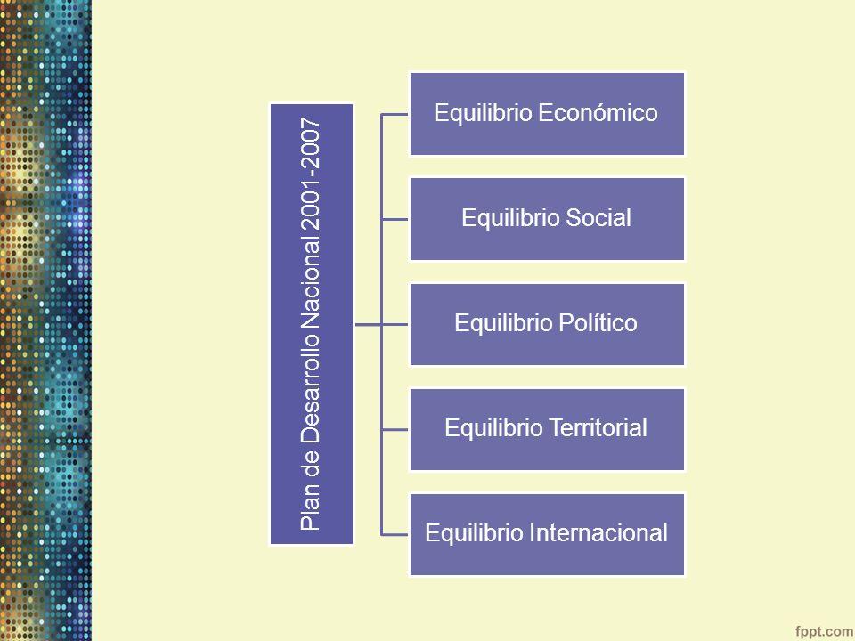 Plan de Desarrollo Nacional 2001-2007 Equilibrio Económico Equilibrio Social Equilibrio Político Equilibrio Territorial Equilibrio Internacional