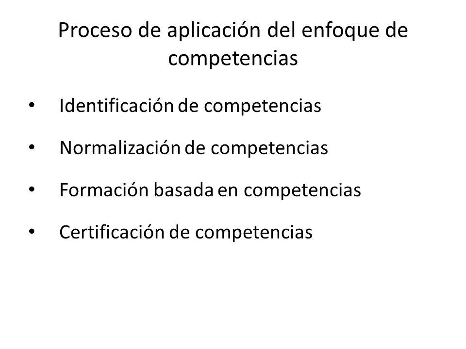 Proceso de aplicación del enfoque de competencias Identificación de competencias Normalización de competencias Formación basada en competencias Certif