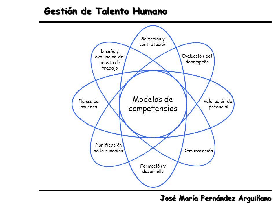Gestión de Talento Humano José María Fernández Arguiñano Selección y contratación Evaluación del desempeño Valoración del potencial Remuneración Forma