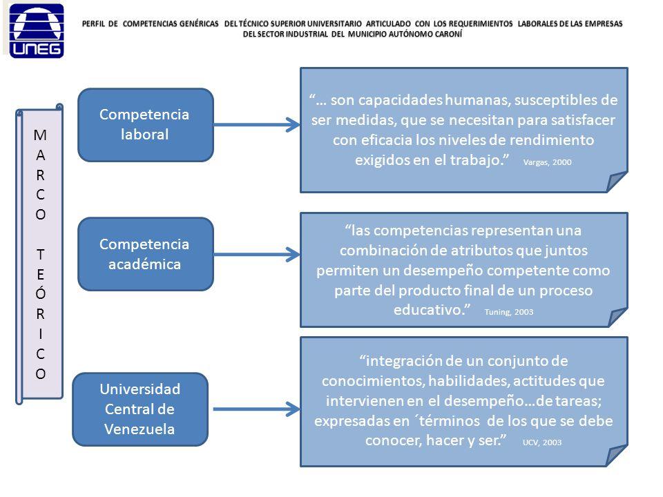 PERFIL DE COMPETENCIAS GENÉRICAS DEL TÉCNICO SUPERIOR UNIVERSITARIO ARTICULADO CON LOS REQUERIMIENTOS LABORALES DE LAS EMPRESAS DEL SECTOR INDUSTRIAL DEL MUNICIPIO AUTÓNOMO CARONÍ Tipos de competencia Genéricas Conocer y comprender, saber cómo actuar y saber cómo ser, …son elementos compartidos que pueden ser comunes a cualquier titulación Tuning, 2003 Instrumentales Interpersonales Sistémicas Se denominan así la capacidades cognitivas, metodológicas, tecnológicas y lingüísticas Se refieren a las capacidades individuales, tales como las habilidades sociales Son aquellas capacidades y habilidades relacionadas con sistemas globales Tuning, 2003 Capacidad de aprender, liderazgo, creatividad.