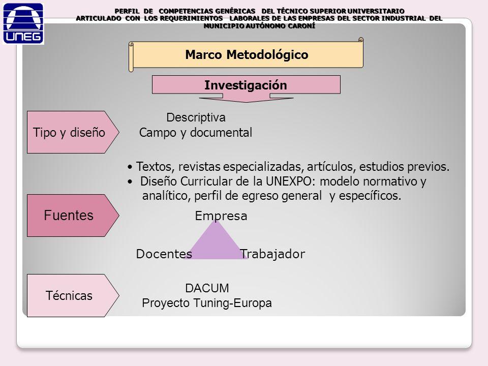 Fuentes Descriptiva Campo y documental DACUM Proyecto Tuning-Europa Marco Metodológico Textos, revistas especializadas, artículos, estudios previos. D