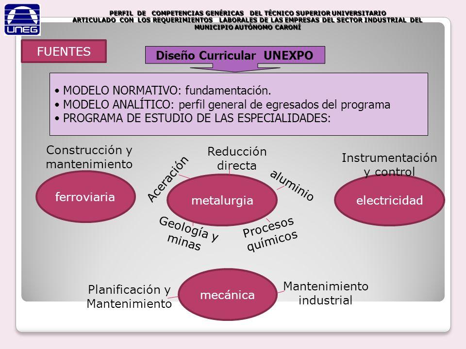 Diseño Curricular UNEXPO MODELO NORMATIVO: fundamentación. MODELO ANALÍTICO: perfil general de egresados del programa PROGRAMA DE ESTUDIO DE LAS ESPEC