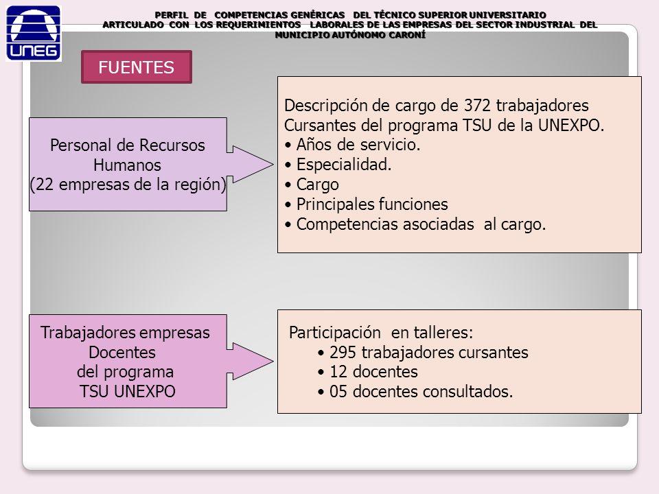Descripción de cargo de 372 trabajadores Cursantes del programa TSU de la UNEXPO. Años de servicio. Especialidad. Cargo Principales funciones Competen