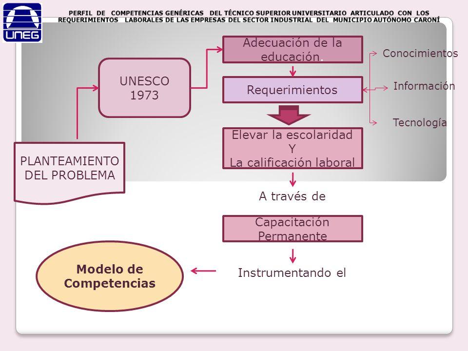 PLANTEAMIENTO DEL PROBLEMA UNESCO 1973 Adecuación de la educación. Requerimientos Conocimientos Información Tecnología Elevar la escolaridad Y La cali
