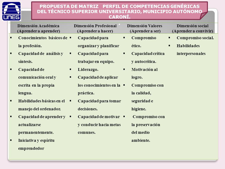 PROPUESTA DE MATRIZ PERFIL DE COMPETENCIAS GENÉRICAS DEL TÉCNICO SUPERIOR UNIVERSITARIO, MUNICIPIO AUTÓNOMO CARONÍ.. Dimensión Académica (Aprender a a