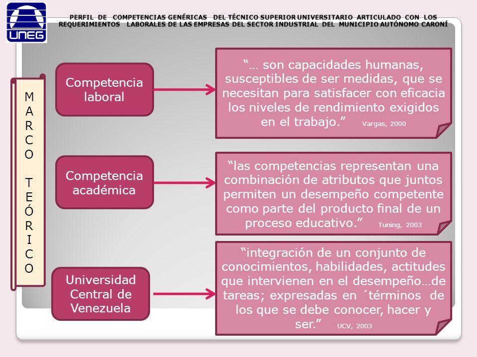 PERFIL DE COMPETENCIAS GENÉRICAS DEL TÉCNICO SUPERIOR UNIVERSITARIO ARTICULADO CON LOS REQUERIMIENTOS LABORALES DE LAS EMPRESAS DEL SECTOR INDUSTRIAL DEL MUNICIPIO AUTÓNOMO CARONÍ Procesamiento de la información Análisis Programa UNEXPO Análisis funciones y tareas de los trabajadores Funciones y tareas comunes a todos los cargos Otras competencias no Tuning Grado de importancia asignado a cada competencia Perfil de competencias Comparación y correlación Validación Expertos Tuning y Dacum