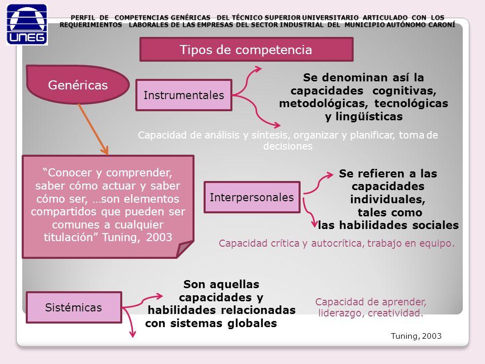 PERFIL DE COMPETENCIAS GENÉRICAS DEL TÉCNICO SUPERIOR UNIVERSITARIO ARTICULADO CON LOS REQUERIMIENTOS LABORALES DE LAS EMPRESAS DEL SECTOR INDUSTRIAL DEL MUNICIPIO AUTÓNOMO CARONÍ Identificación de competencia Análisis cualitativo del trabajo establecer Los conocimientos, destrezas, habilidades movilizados Desempeñar efectivamente una Función laboral Análisis funcional Análisis ocupacional Análisis constructivista DACUM