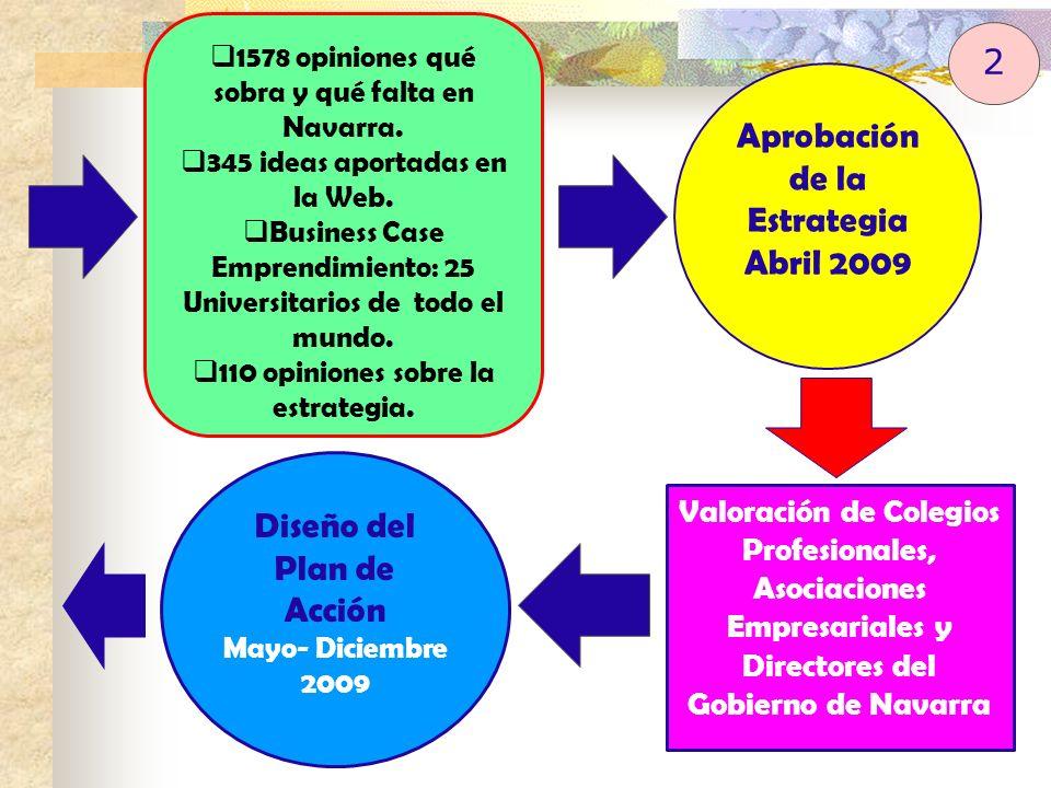 1578 opiniones qué sobra y qué falta en Navarra. 345 ideas aportadas en la Web. Business Case Emprendimiento: 25 Universitarios de todo el mundo. 110