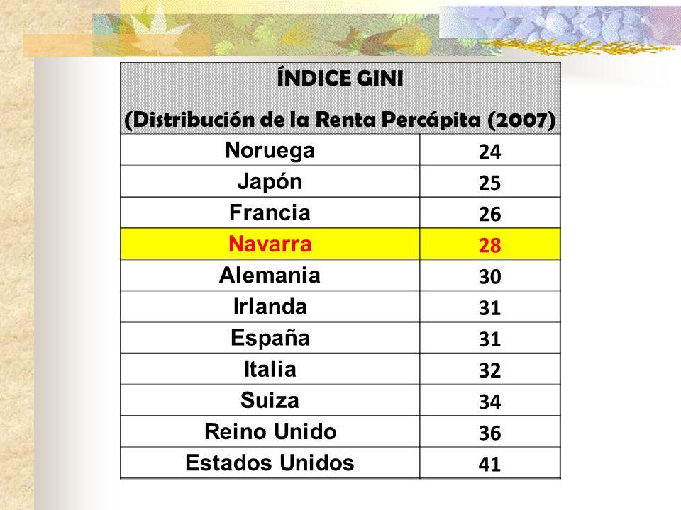 ÍNDICE GINI (Distribución de la Renta Percápita (2007) Noruega 24 Japón 25 Francia 26 Navarra 28 Alemania 30 Irlanda 31 España 31 Italia 32 Suiza 34 R