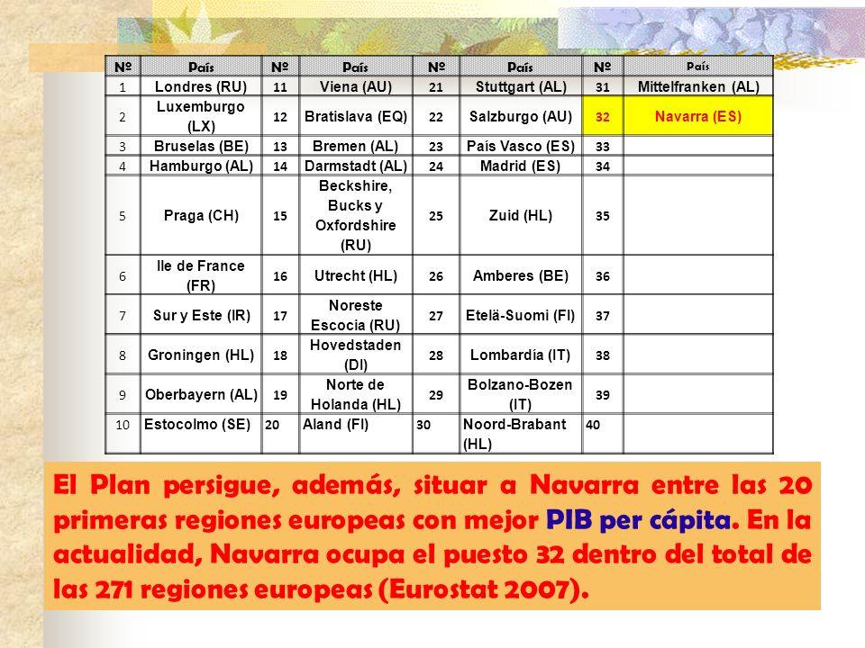 NºPaísNºPaísNºPaísNº País 1 Londres (RU) 11 Viena (AU) 21 Stuttgart (AL) 31 Mittelfranken (AL) 2 Luxemburgo (LX) 12 Bratislava (EQ) 22 Salzburgo (AU)
