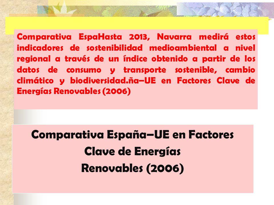 Comparativa EspaHasta 2013, Navarra medirá estos indicadores de sostenibilidad medioambiental a nivel regional a través de un índice obtenido a partir