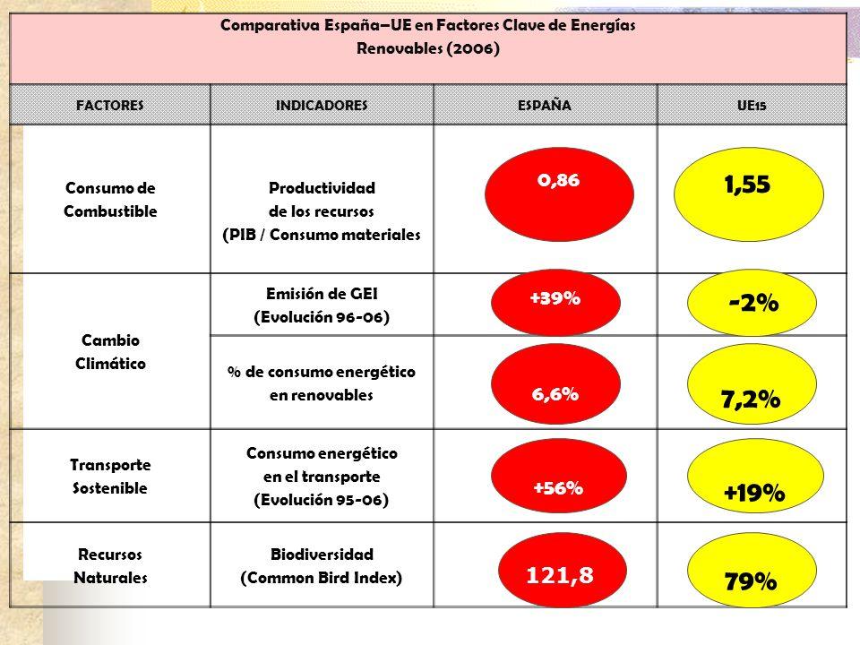 Comparativa España–UE en Factores Clave de Energías Renovables (2006) FACTORESINDICADORESESPAÑAUE15 Consumo de Combustible Productividad de los recurs