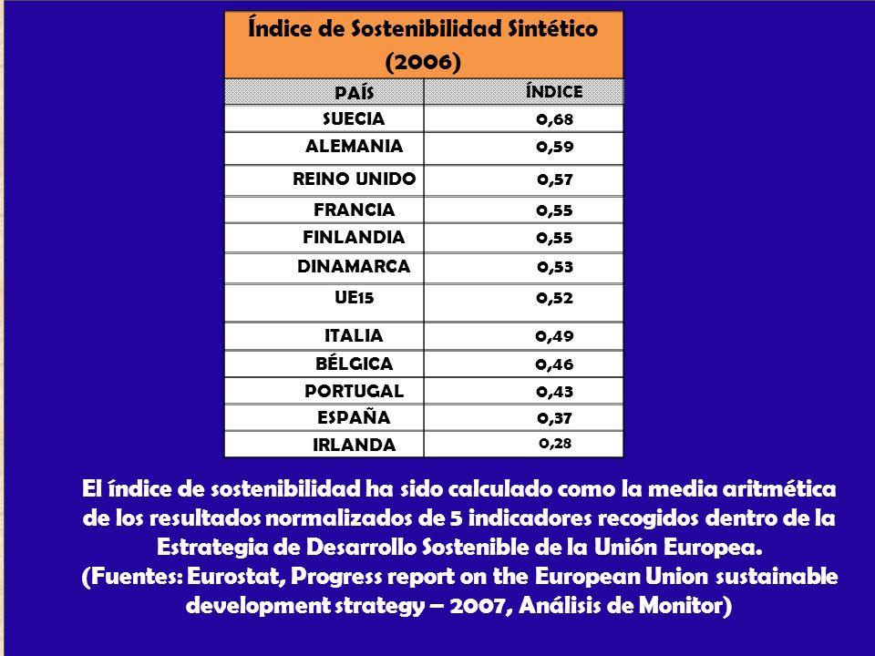 Índice de Sostenibilidad Sintético (2006) PAÍS ÍNDICE SUECIA0,68 ALEMANIA0,59 REINO UNIDO0,57 FRANCIA0,55 FINLANDIA0,55 DINAMARCA0,53 UE150,52 ITALIA0