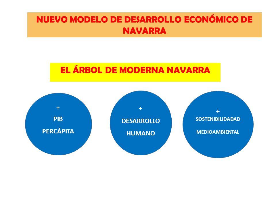 EL ÁRBOL DE MODERNA NAVARRA + PIB PERCÁPITA + DESARROLLO HUMANO + SOSTENIBILIDADAD MEDIOAMBIENTAL NUEVO MODELO DE DESARROLLO ECONÓMICO DE NAVARRA