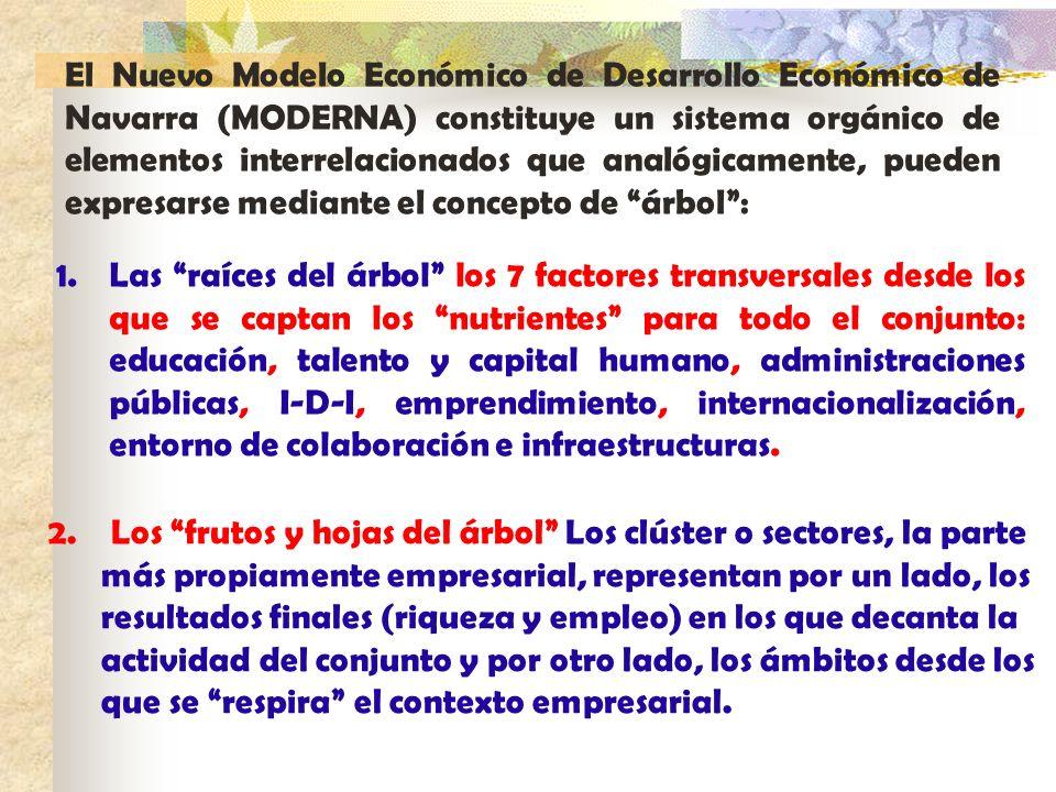 El Nuevo Modelo Económico de Desarrollo Económico de Navarra (MODERNA) constituye un sistema orgánico de elementos interrelacionados que analógicament