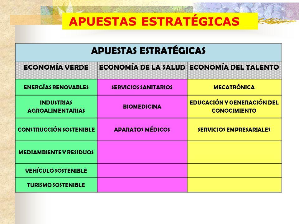 APUESTAS ESTRATÉGICAS ECONOMÍA VERDEECONOMÍA DE LA SALUDECONOMÍA DEL TALENTO ENERGÍAS RENOVABLESSERVICIOS SANITARIOSMECATRÓNICA INDUSTRIAS AGROALIMENT