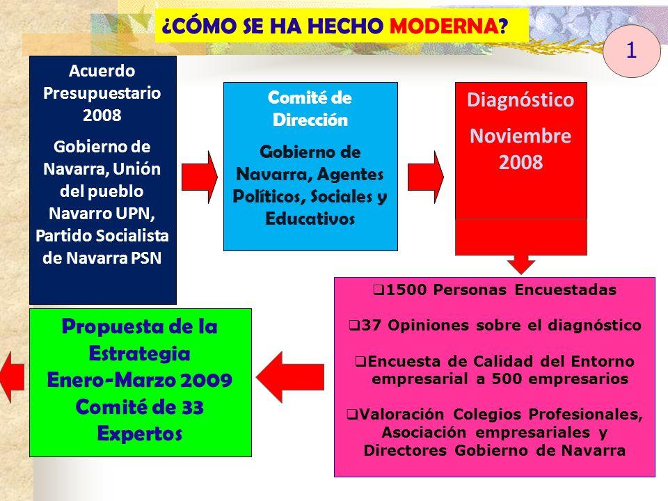 Acuerdo Presupuestario 2008 Gobierno de Navarra, Unión del pueblo Navarro UPN, Partido Socialista de Navarra PSN Comité de Dirección Gobierno de Navar