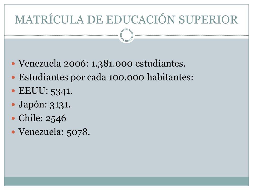 MATRÍCULA DE EDUCACIÓN SUPERIOR Venezuela 2006: 1.381.000 estudiantes.