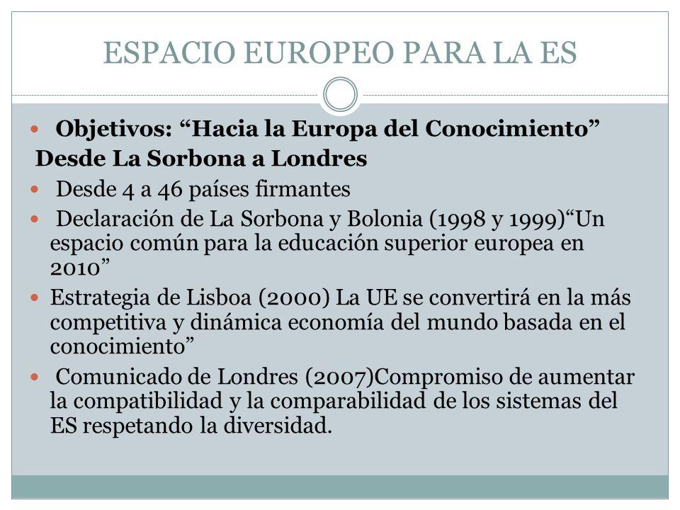 ESPACIO EUROPEO PARA LA ES Objetivos: Hacia la Europa del Conocimiento Desde La Sorbona a Londres Desde 4 a 46 países firmantes Declaración de La Sorbona y Bolonia (1998 y 1999)Un espacio común para la educación superior europea en 2010 Estrategia de Lisboa (2000) La UE se convertirá en la más competitiva y dinámica economía del mundo basada en el conocimiento Comunicado de Londres (2007)Compromiso de aumentar la compatibilidad y la comparabilidad de los sistemas del ES respetando la diversidad.