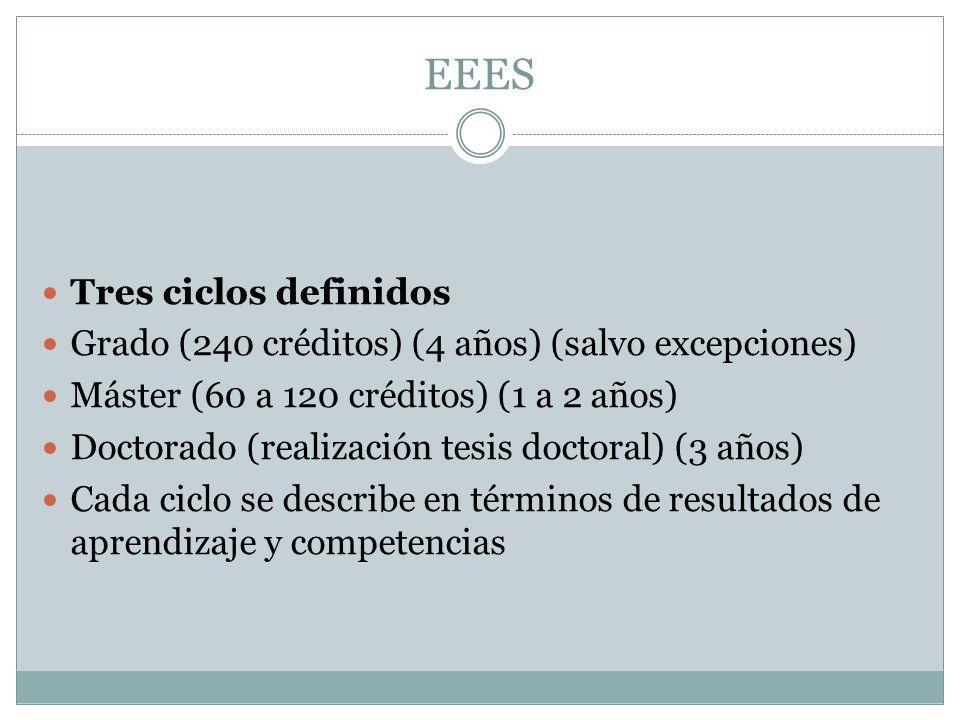 EEES Tres ciclos definidos Grado (240 créditos) (4 años) (salvo excepciones) Máster (60 a 120 créditos) (1 a 2 años) Doctorado (realización tesis doctoral) (3 años) Cada ciclo se describe en términos de resultados de aprendizaje y competencias