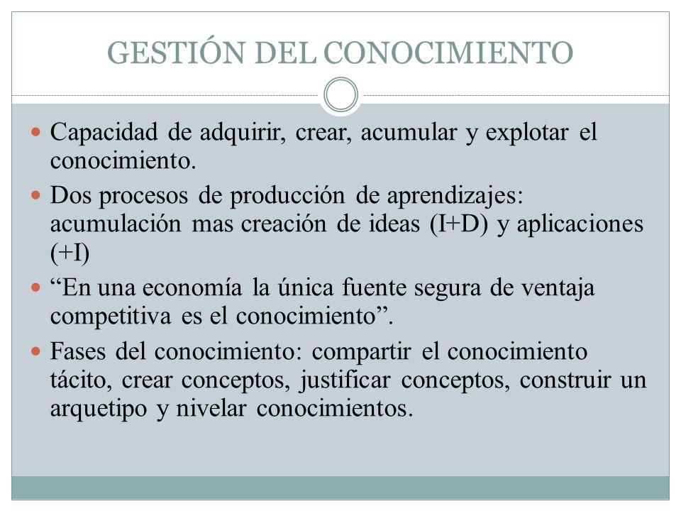 GESTIÓN DEL CONOCIMIENTO Capacidad de adquirir, crear, acumular y explotar el conocimiento.