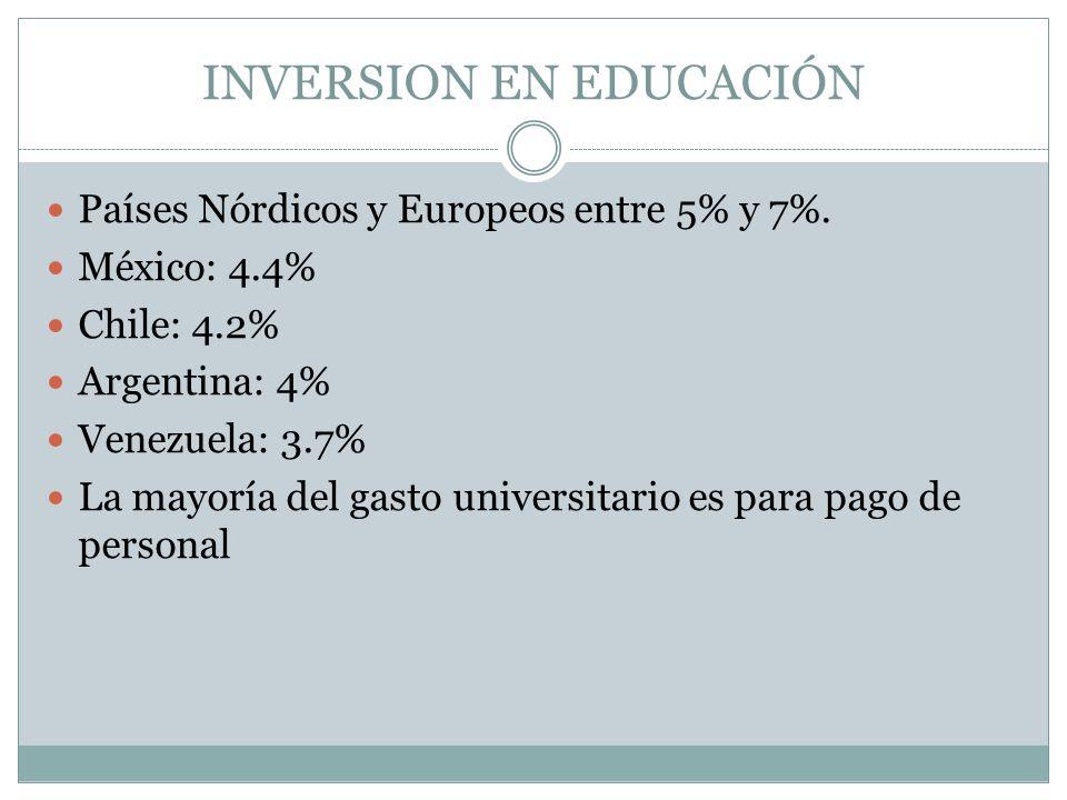 INVERSION EN EDUCACIÓN Países Nórdicos y Europeos entre 5% y 7%.
