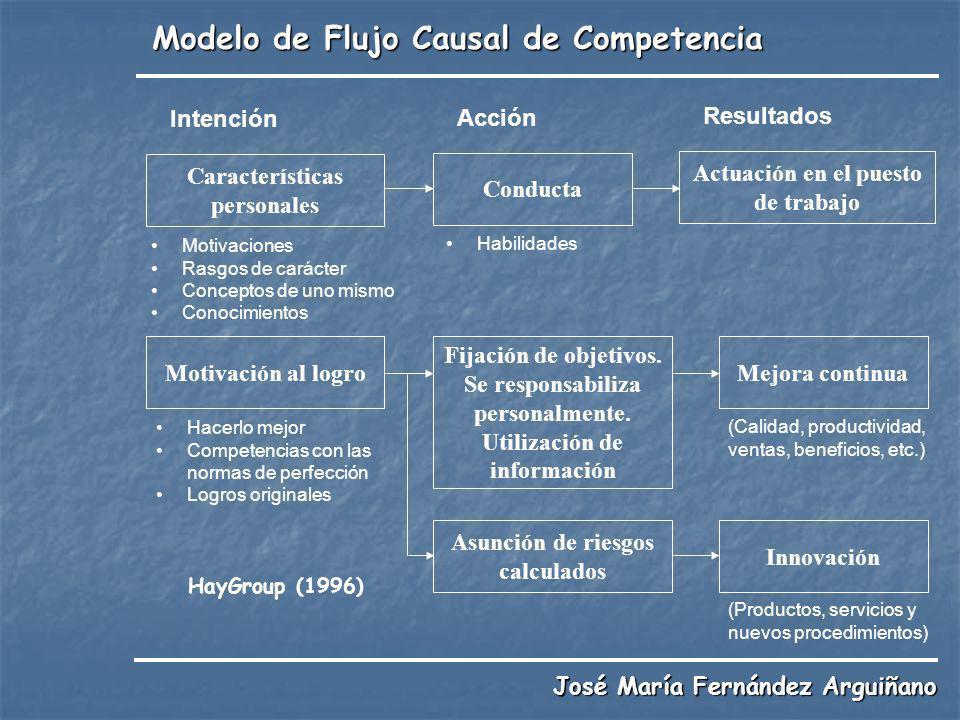 Modelo de Flujo Causal de Competencia Intención Motivaciones Rasgos de carácter Conceptos de uno mismo Conocimientos Características personales Acción