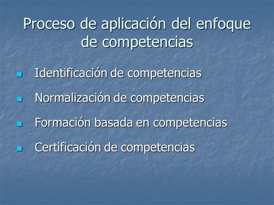 Proceso de aplicación del enfoque de competencias Identificación de competencias Identificación de competencias Normalización de competencias Normaliz