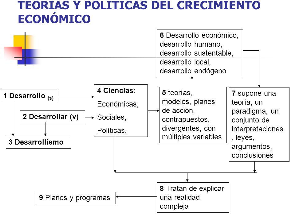 TEORÍAS Y POLÍTICAS DEL CRECIMIENTO ECONÓMICO 1 Desarrollo (s) 2 Desarrollar (v) 3 Desarrollismo 4 Ciencias: Económicas, Sociales, Políticas. 5 teoría
