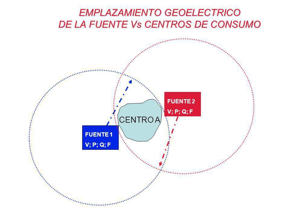 CENTRO A FUENTE 1 V; P; Q; F EMPLAZAMIENTO GEOELECTRICO DE LA FUENTE Vs CENTROS DE CONSUMO FUENTE 2 V; P; Q; F