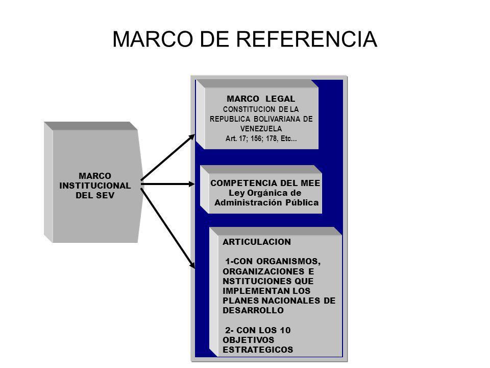 COMPETENCIA DEL MEE Ley Orgánica de Administración Pública MARCO INSTITUCIONAL DEL SEV MARCO LEGAL CONSTITUCION DE LA REPUBLICA BOLIVARIANA DE VENEZUE
