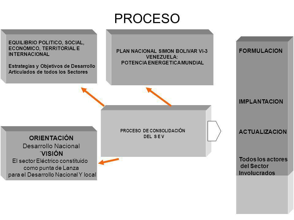 PROCESO DE CONSOLIDACI Ó N DEL S E V EQUILIBRIO POLITICO, SOCIAL, ECONÓMICO, TERRITORIAL E INTERNACIONAL Estrategias y Objetivos de Desarrollo Articul