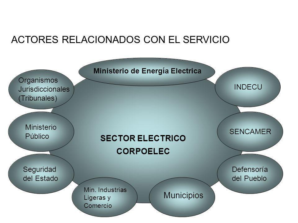 SECTOR ELECTRICO CORPOELEC ACTORES RELACIONADOS CON EL SERVICIO Ministerio de Energía Electrica Organismos Jurisdiccionales (Tribunales) INDECU SENCAM